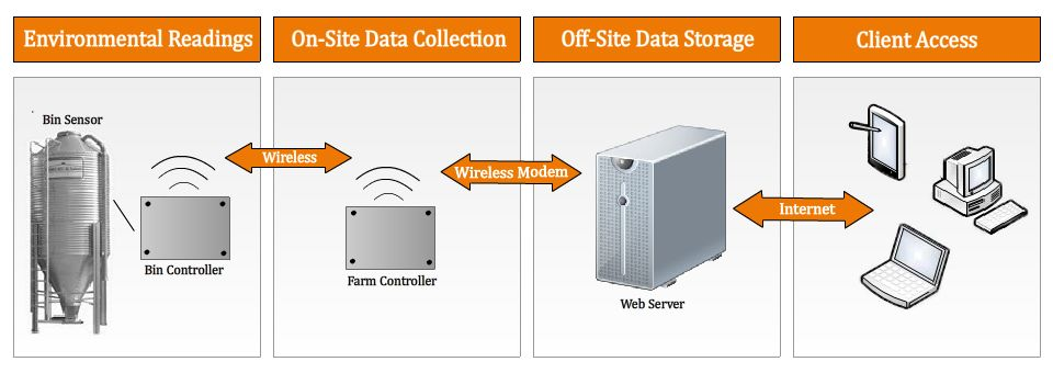 SmartFarm Systems Overview